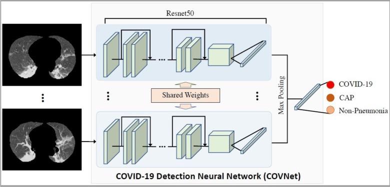 Deep Neural Tech