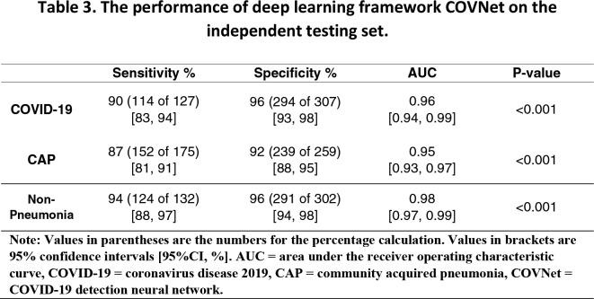 Deep Learning Statistics